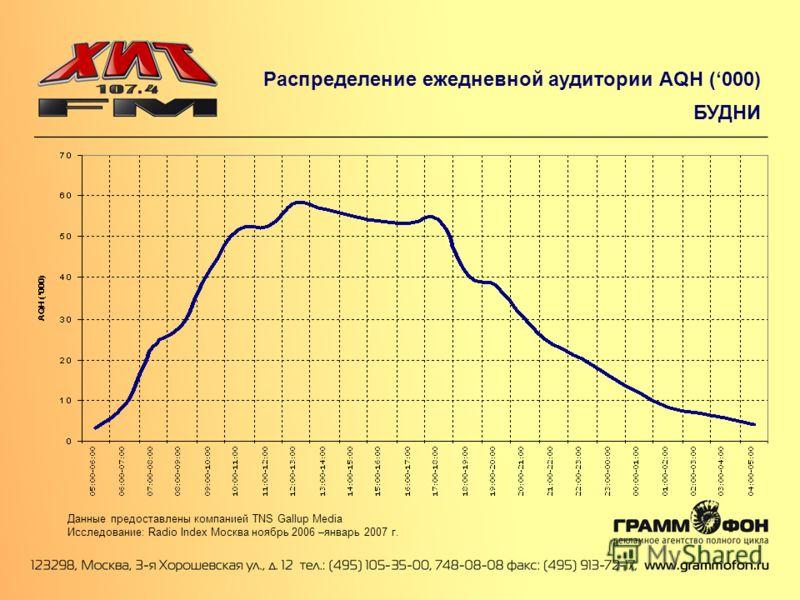 Распределение ежедневной аудитории AQH (000) БУДНИ Данные предоставлены компанией TNS Gallup Media Исследование: Radio Index Москва ноябрь 2006 –январь 2007 г.
