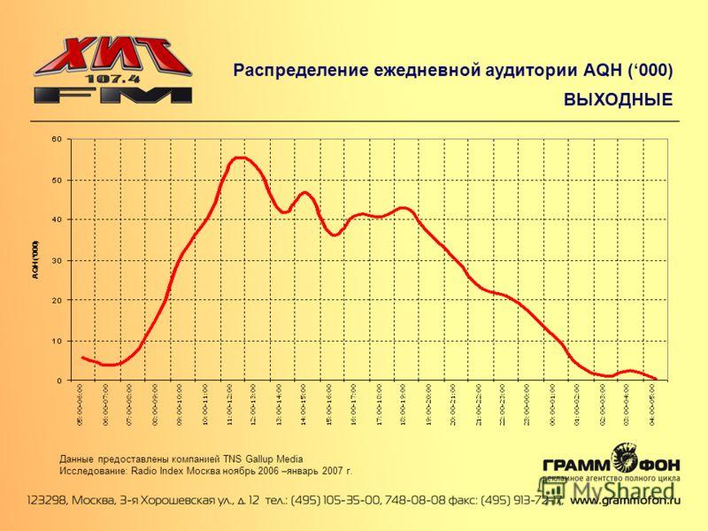 Распределение ежедневной аудитории AQH (000) ВЫХОДНЫЕ Данные предоставлены компанией TNS Gallup Media Исследование: Radio Index Москва ноябрь 2006 –январь 2007 г.