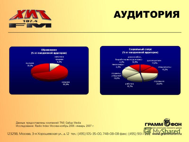 АУДИТОРИЯ Данные предоставлены компанией TNS Gallup Media Исследование: Radio Index Москва ноябрь 2006 –январь 2007 г.