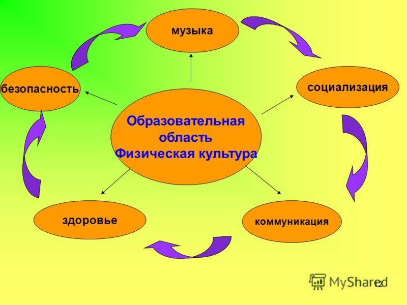 Образовательная область Физическая культура здоровье безопасность музыка социализация коммуникация 12