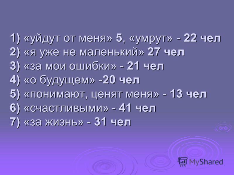1) «уйдут от меня» 5, «умрут» - 22 чел 2) «я уже не маленький» 27 чел 3) «за мои ошибки» - 21 чел 4) «о будущем» -20 чел 5) «понимают, ценят меня» - 13 чел 6) «счастливыми» - 41 чел 7) «за жизнь» - 31 чел