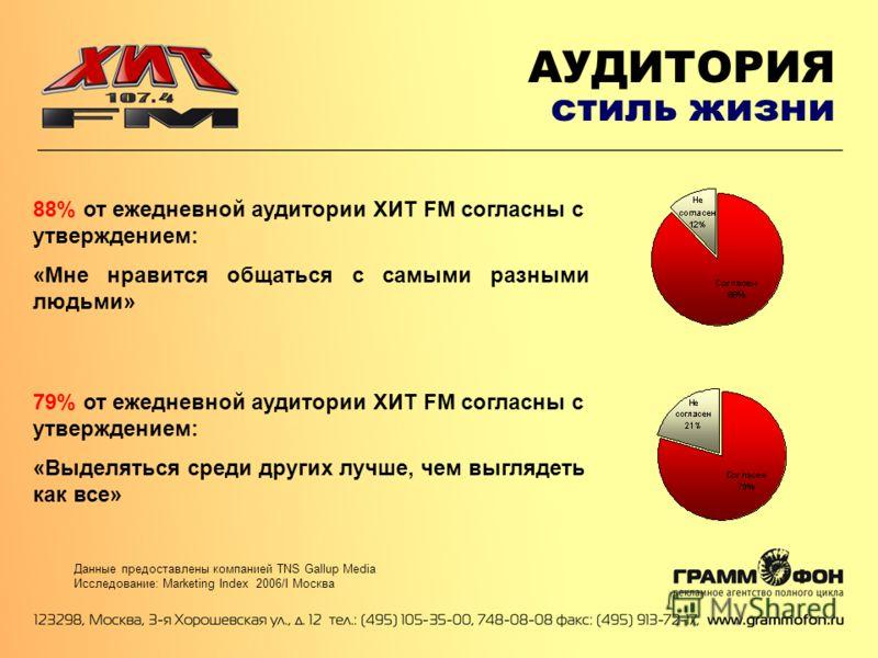 АУДИТОРИЯ стиль жизни Данные предоставлены компанией TNS Gallup Media Исследование: Marketing Index 2006/I Москва 88% от ежедневной аудитории ХИТ FM согласны с утверждением: «Мне нравится общаться с самыми разными людьми» 79% от ежедневной аудитории