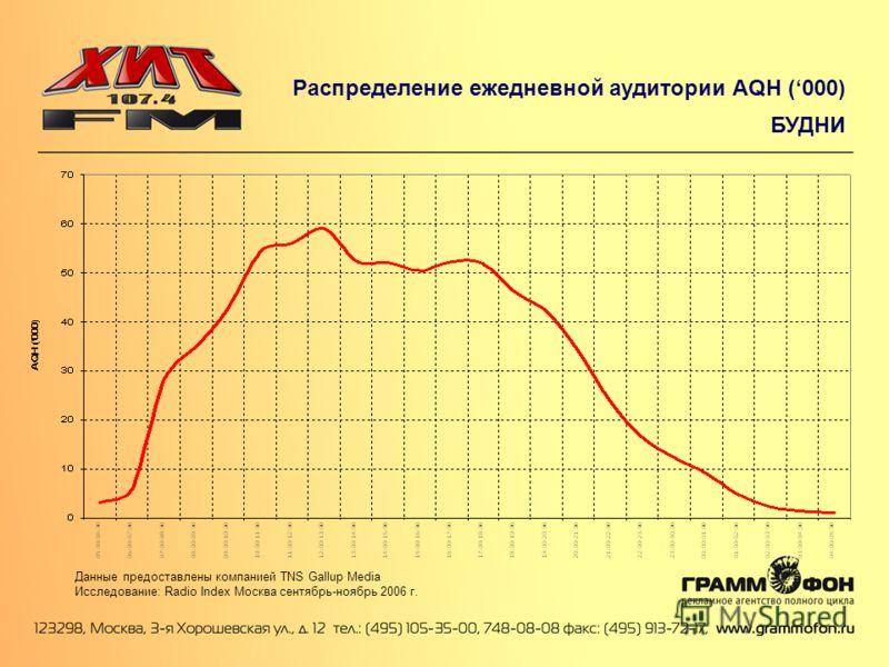 Распределение ежедневной аудитории AQH (000) БУДНИ Данные предоставлены компанией TNS Gallup Media Исследование: Radio Index Москва сентябрь-ноябрь 2006 г.
