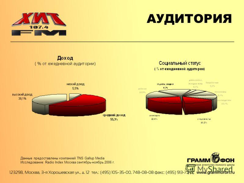 АУДИТОРИЯ Данные предоставлены компанией TNS Gallup Media Исследование: Radio Index Москва сентябрь-ноябрь 2006 г.