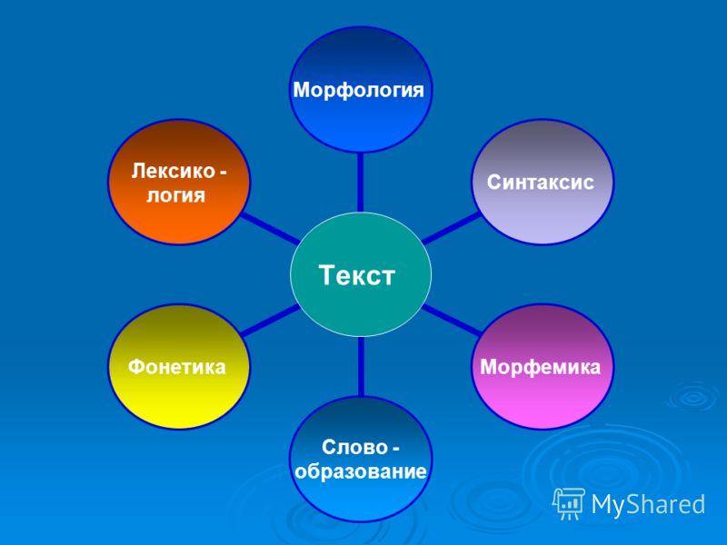 Текст МорфологияСинтаксисМорфемика Слово - образование Фонетика Лексико - логия