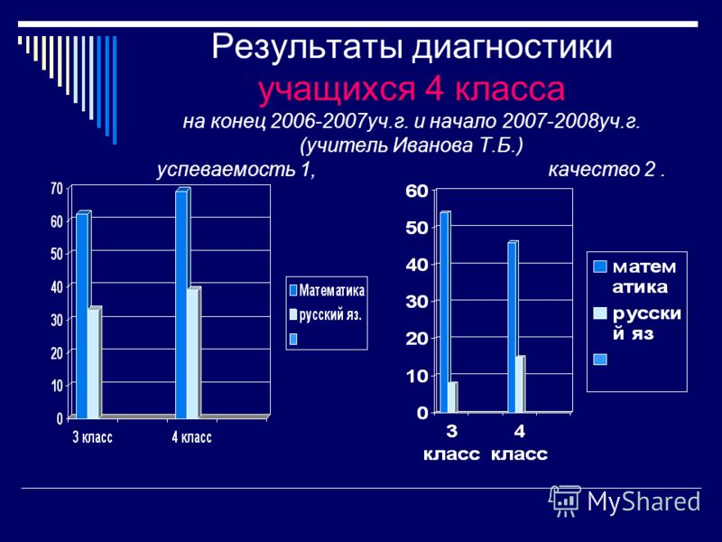 Результаты диагностики учащихся 4 класса на конец 2006-2007уч.г. и начало 2007-2008уч.г. (учитель Иванова Т.Б.) успеваемость 1, качество 2.