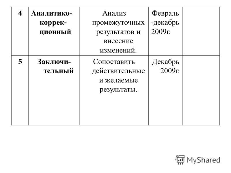 4Аналитико- коррек- ционный Анализ промежуточных результатов и внесение изменений. Февраль -декабрь 2009г. 5Заключи- тельный Сопоставить действительные и желаемые результаты. Декабрь 2009г.