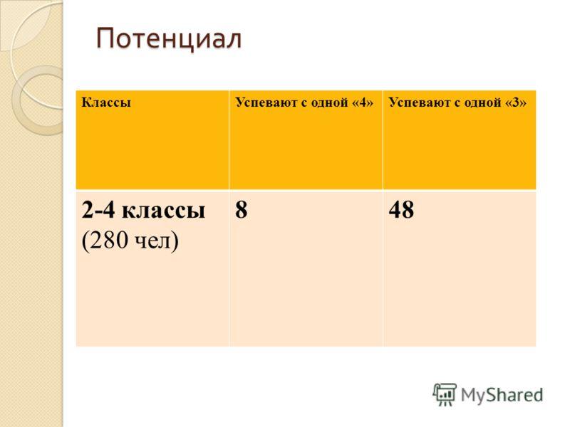 Потенциал КлассыУспевают с одной «4»Успевают с одной «3» 2-4 классы (280 чел) 848
