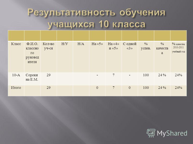 КлассФ.И.О. классно го руковод ителя Кол-во уч-ся Н/УН/АНа «5»На «4» и «5» С одной «3» % успев. % качеств а 2010-2011 учебный год 10-АСороки на Е.М. 29-7-10024 % Итого2907010024 %
