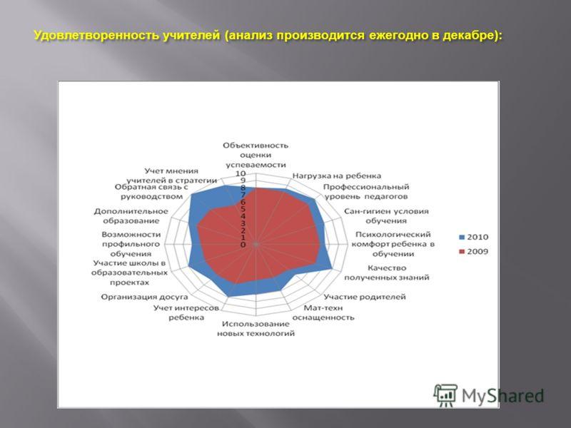 Удовлетворенность учителей ( анализ производится ежегодно в декабре ):