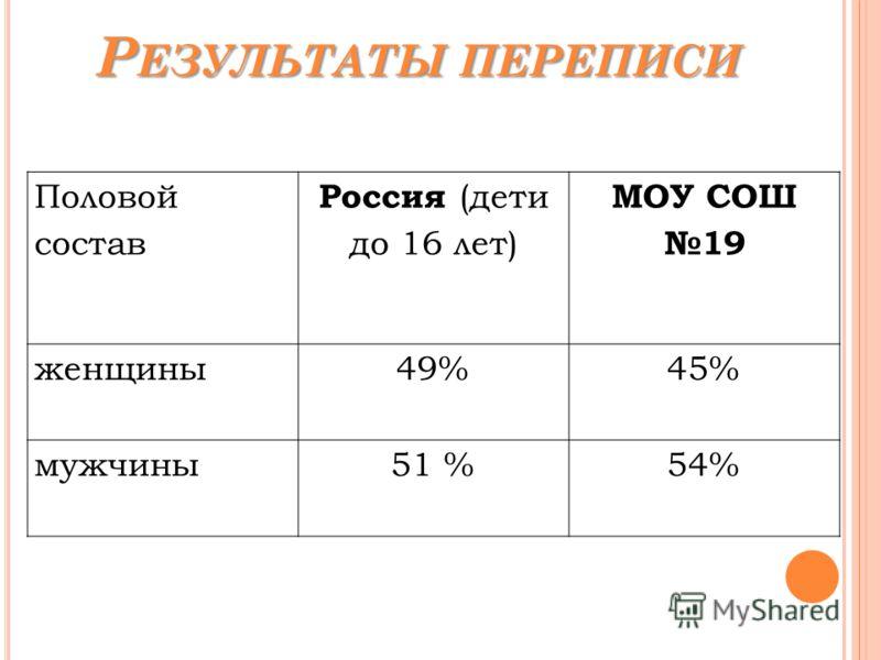 Р ЕЗУЛЬТАТЫ ПЕРЕПИСИ Половой состав Россия (дети до 16 лет) МОУ СОШ 19 женщины49%45% мужчины51 %54%