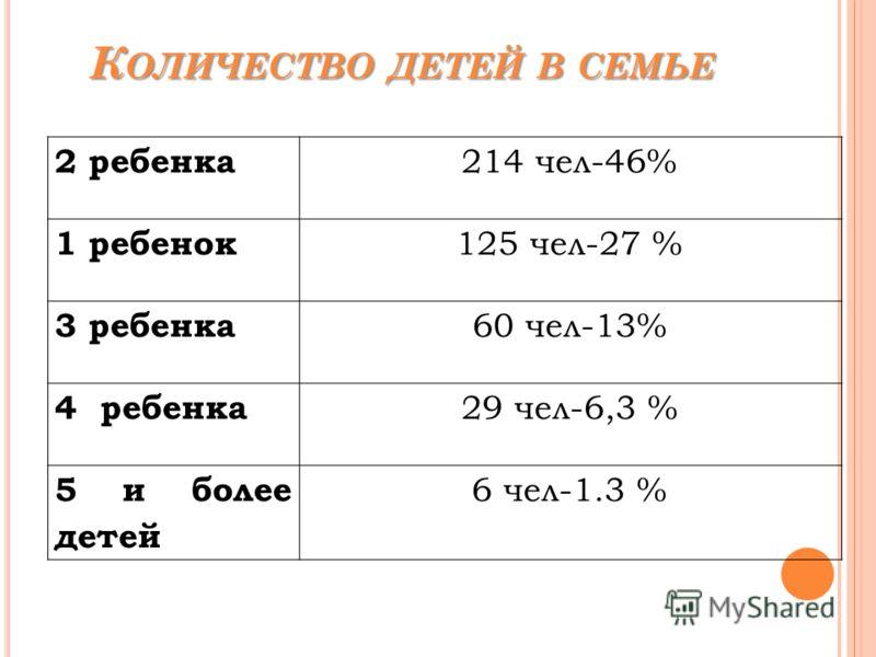 К ОЛИЧЕСТВО ДЕТЕЙ В СЕМЬЕ 2 ребенка 214 чел-46% 1 ребенок 125 чел-27 % 3 ребенка 60 чел-13% 4 ребенка 29 чел-6,3 % 5 и более детей 6 чел-1.3 %