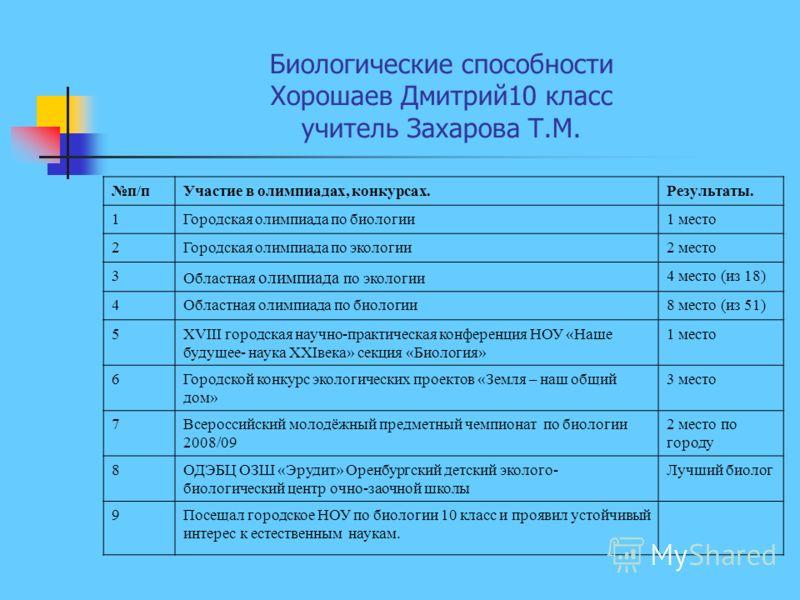 Биологические способности Хорошаев Дмитрий10 класс учитель Захарова Т.М. п/пУчастие в олимпиадах, конкурсах.Результаты. 1Городская олимпиада по биологии1 место 2Городская олимпиада по экологии2 место 3 Областная олимпиада по экологии 4 место (из 18)