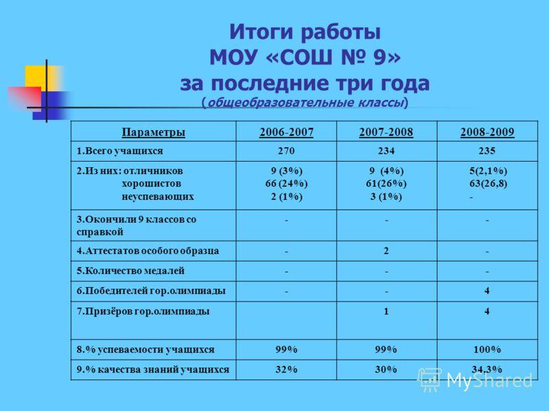 Итоги работы МОУ «СОШ 9» за последние три года (общеобразовательные классы) Параметры2006-20072007-20082008-2009 1.Всего учащихся270234235 2.Из них: отличников хорошистов неуспевающих 9 (3%) 66 (24%) 2 (1%) 9 (4%) 61(26%) 3 (1%) 5(2,1%) 63(26,8) - 3.