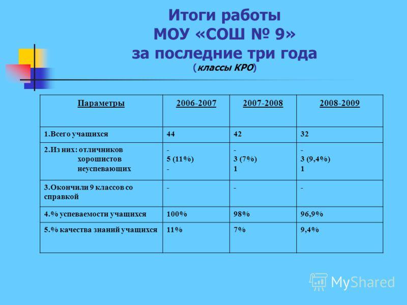 Итоги работы МОУ «СОШ 9» за последние три года (классы КРО) Параметры2006-20072007-20082008-2009 1.Всего учащихся444232 2.Из них: отличников хорошистов неуспевающих - 5 (11%) - 3 (7%) 1 - 3 (9,4%) 1 3.Окончили 9 классов со справкой --- 4.% успеваемос