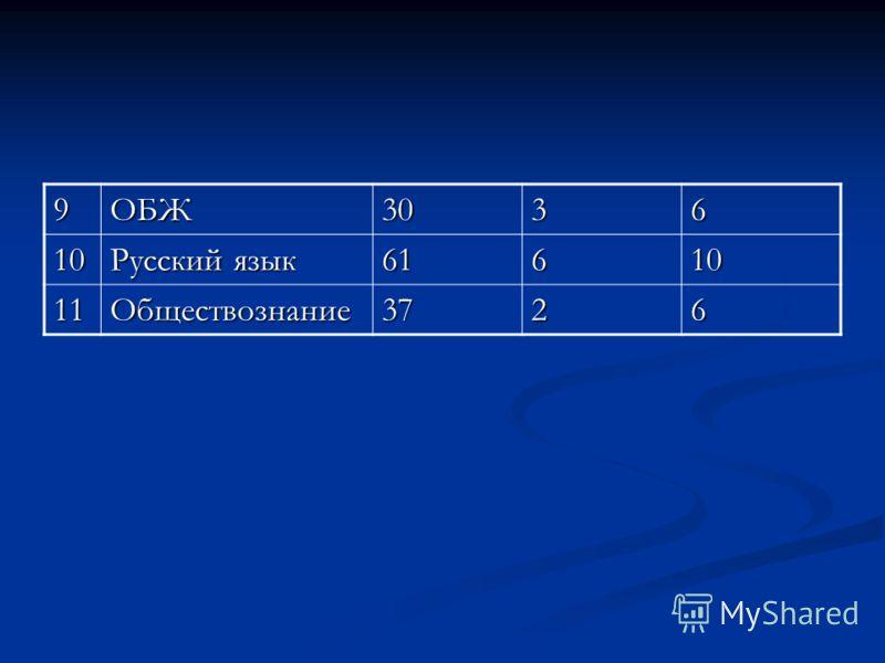 9ОБЖ3036 10 Русский язык 61610 11Обществознание3726