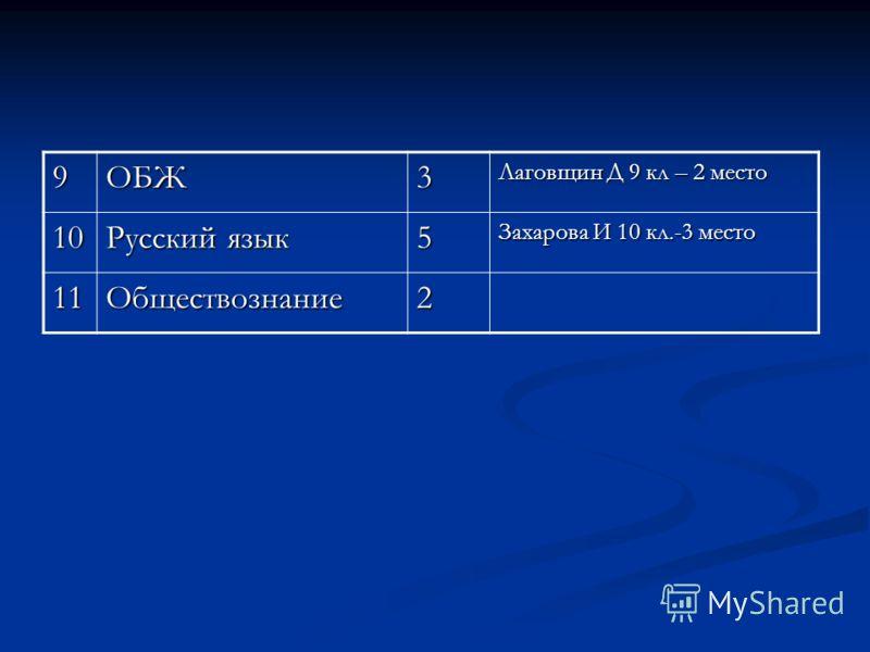 9ОБЖ3 Лаговщин Д 9 кл – 2 место 10 Русский язык 5 Захарова И 10 кл.-3 место 11Обществознание2