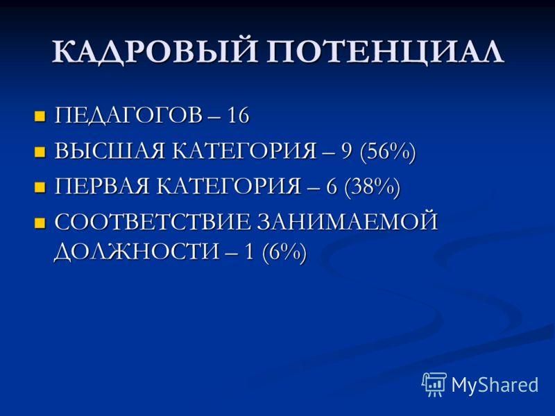 КАДРОВЫЙ ПОТЕНЦИАЛ ПЕДАГОГОВ – 16 ПЕДАГОГОВ – 16 ВЫСШАЯ КАТЕГОРИЯ – 9 (56%) ВЫСШАЯ КАТЕГОРИЯ – 9 (56%) ПЕРВАЯ КАТЕГОРИЯ – 6 (38%) ПЕРВАЯ КАТЕГОРИЯ – 6 (38%) СООТВЕТСТВИЕ ЗАНИМАЕМОЙ ДОЛЖНОСТИ – 1 (6%) СООТВЕТСТВИЕ ЗАНИМАЕМОЙ ДОЛЖНОСТИ – 1 (6%)