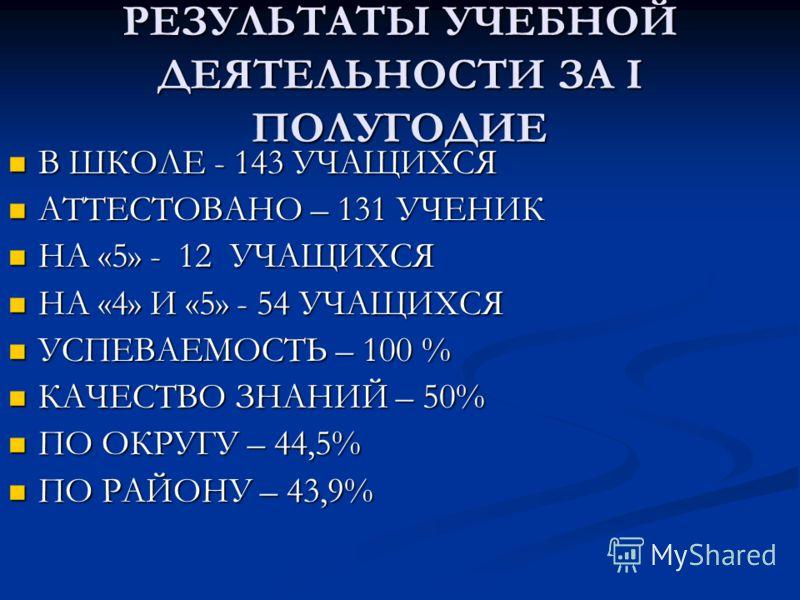 РЕЗУЛЬТАТЫ УЧЕБНОЙ ДЕЯТЕЛЬНОСТИ ЗА I ПОЛУГОДИЕ В ШКОЛЕ - 143 УЧАЩИХСЯ АТТЕСТОВАНО – 131 УЧЕНИК НА «5» - 12 УЧАЩИХСЯ НА «4» И «5» - 54 УЧАЩИХСЯ УСПЕВАЕМОСТЬ – 100 % КАЧЕСТВО ЗНАНИЙ – 50% ПО ОКРУГУ – 44,5% ПО РАЙОНУ – 43,9%