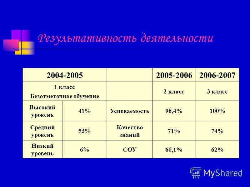 Результативность деятельности 2004-20052005-20062006-2007 1 класс Безотметочное обучение 2 класс3 класс Высокий уровень 41%Успеваемость96,4%100% Средний уровень 53% Качество знаний 71%74% Низкий уровень 6%СОУ60,1%62%