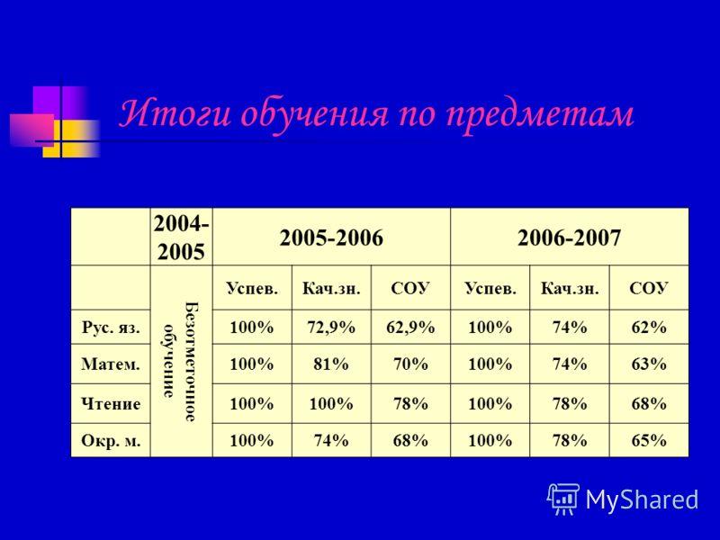Итоги обучения по предметам 2004- 2005 2005-20062006-2007 Безотметочное обучение Успев.Кач.зн.СОУУспев.Кач.зн.СОУ Рус. яз.100%72,9%62,9%100%74%62% Матем.100%81%70%100%74%63% Чтение100% 78%100%78%68% Окр. м.100%74%68%100%78%65%