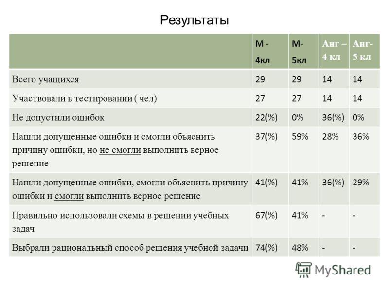Результаты М - 4кл М- 5кл Анг – 4 кл Анг- 5 кл Всего учащихся 29 14 Участвовали в тестировании ( чел) 27 14 Не допустили ошибок 22(%)0%36(%)0% Нашли допущенные ошибки и смогли объяснить причину ошибки, но не смогли выполнить верное решение 37(%)59%28