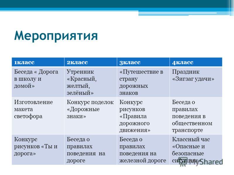 Решебник Русского языка 7 Класса Просвещение