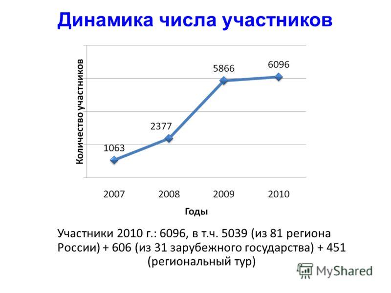 Участники 2010 г.: 6096, в т.ч. 5039 (из 81 региона России) + 606 (из 31 зарубежного государства) + 451 (региональный тур) Динамика числа участников