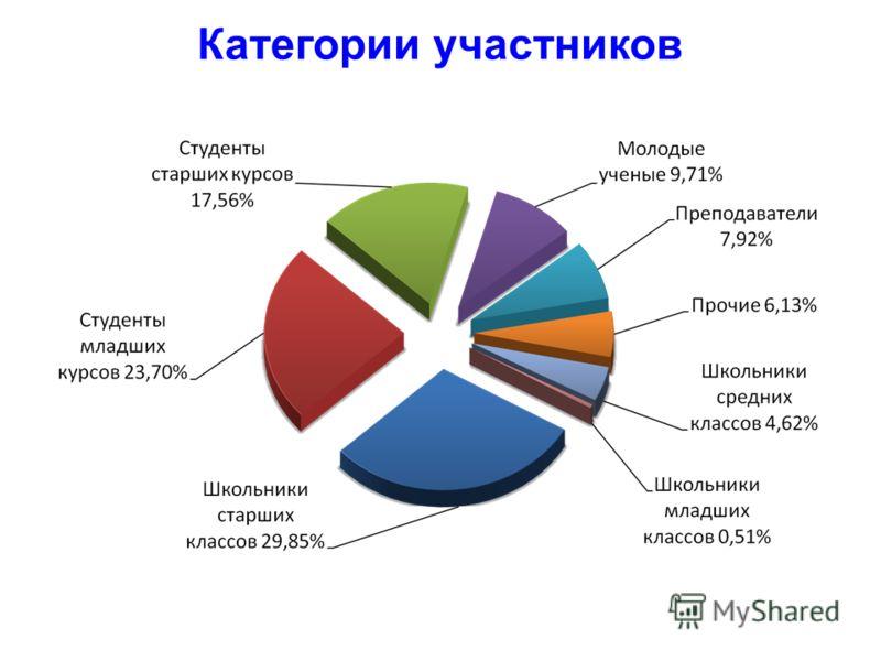 Категории участников