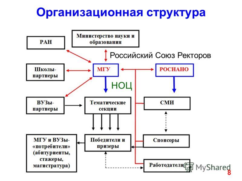 Российский Союз Ректоров НОЦ 8 Организационная структура