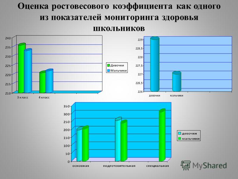 Оценка ростовесового коэффициента как одного из показателей мониторинга здоровья школьников