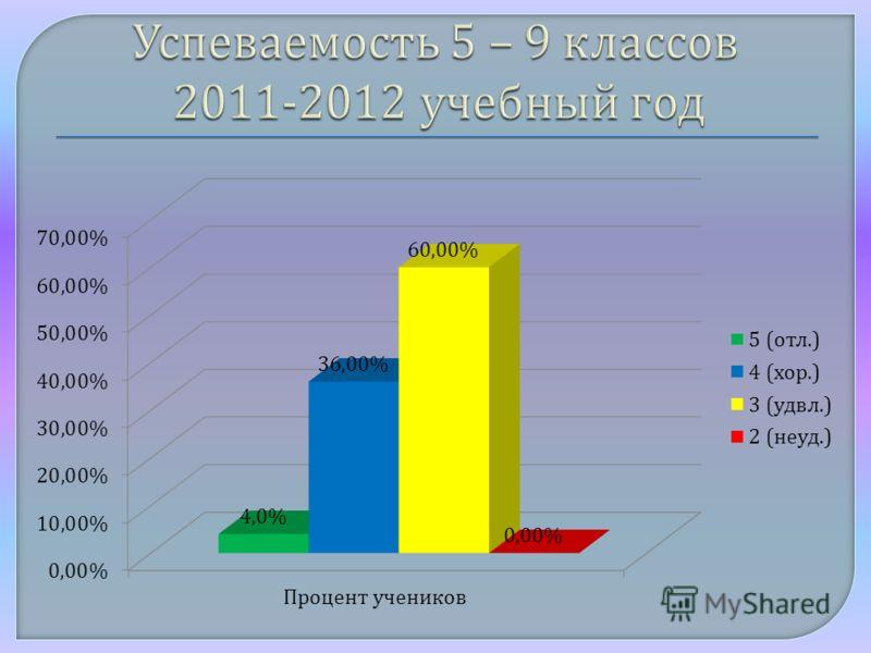 Успеваемость 5 – 9 классов 2011-2012 учебный год