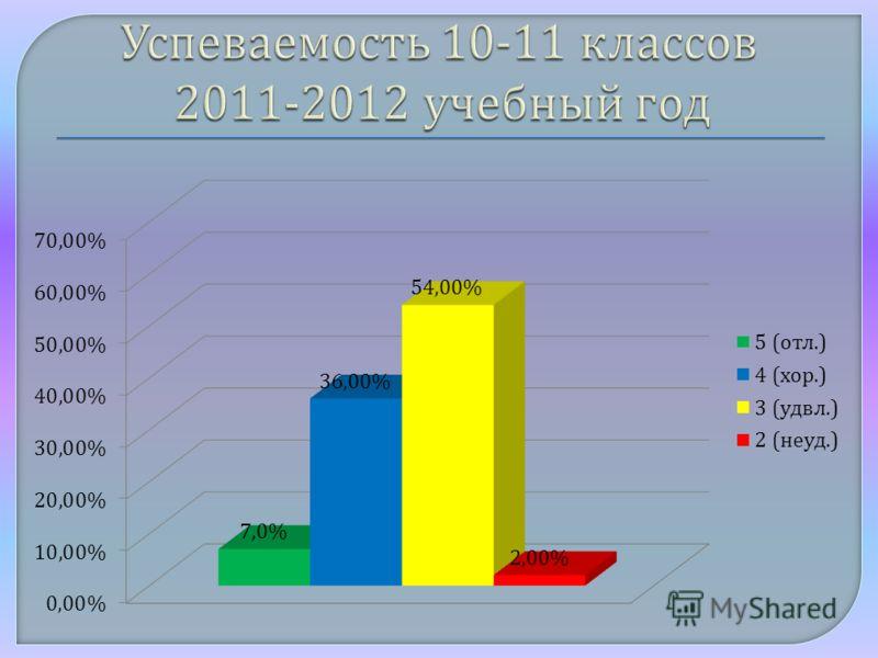 Успеваемость 10-11 классов 2011-2012 учебный год