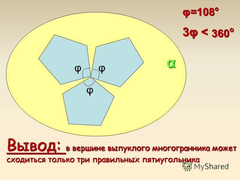 α φ=108 о 3φ < 360 о Вывод: в вершине выпуклого многогранника может сходиться только три правильных пятиугольника φ φφ