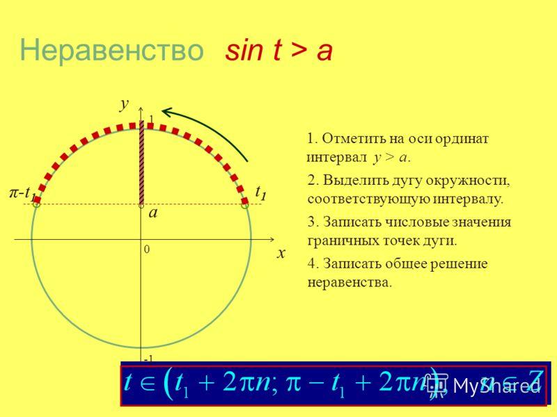 Область опрделения функции y = arcsin x – отрезок [-1;1] Область значений – отрезок [-π/2; π/2]. График функции y = arcsin x симметричен графику функции y = sin x, относительно прямой y = x.