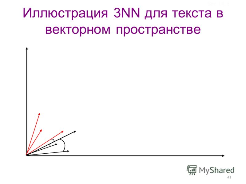41 Иллюстрация 3NN для текста в векторном пространстве Sec.14.3