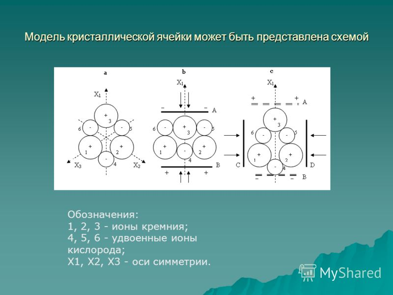 Модель кристаллической ячейки может быть представлена схемой Обозначения: 1, 2, 3 - ионы кремния; 4, 5, 6 - удвоенные ионы кислорода; Х1, Х2, Х3 - оси симметрии.