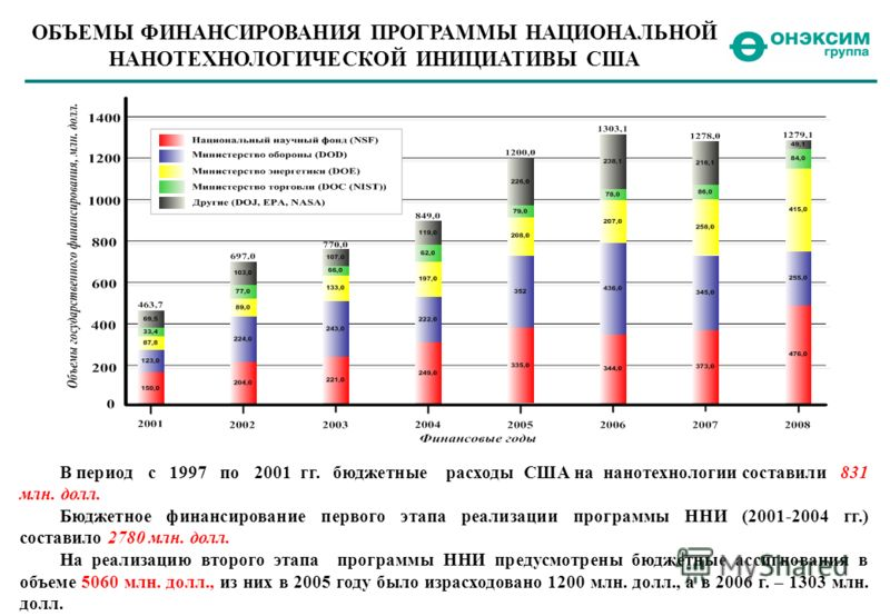 ОБЪЕМЫ ФИНАНСИРОВАНИЯ ПРОГРАММЫ НАЦИОНАЛЬНОЙ НАНОТЕХНОЛОГИЧЕСКОЙ ИНИЦИАТИВЫ США В период с 1997 по 2001 гг. бюджетные расходы США на нанотехнологии составили 831 млн. долл. Бюджетное финансирование первого этапа реализации программы ННИ (2001-2004 гг