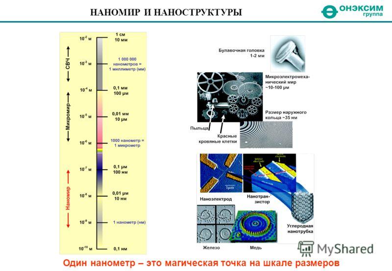 НАНОМИР И НАНОСТРУКТУРЫ Один нанометр – это магическая точка на шкале размеров