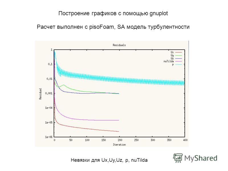 Построение графиков с помощью gnuplot Расчет выполнен с pisoFoam, SA модель турбулентности Невязки для Ux,Uy,Uz, p, nuTilda