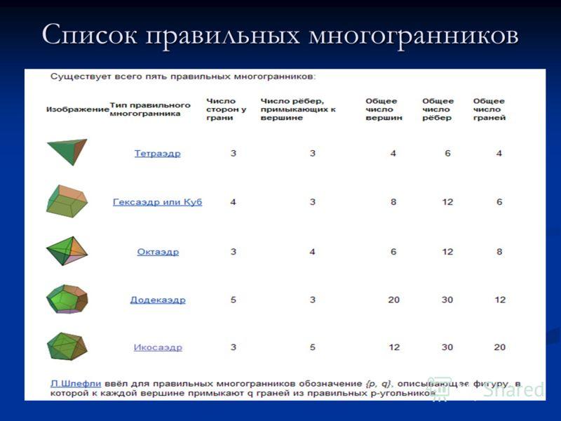 Список правильных многогранников