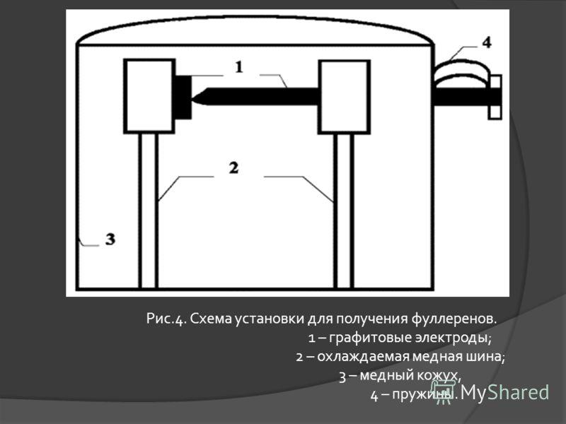 Рис.4. Схема установки для получения фуллеренов. 1 – графитовые электроды; 2 – охлаждаемая медная шина; 3 – медный кожух, 4 – пружины.
