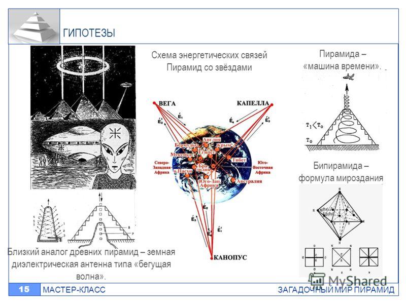 МАСТЕР-КЛАСС ЗАГАДОЧНЫЙ МИР ПИРАМИД 15 ГИПОТЕЗЫ Близкий аналог древних пирамид – земная диэлектрическая антенна типа «бегущая волна». Пирамида – «машина времени». Схема энергетических связей Пирамид со звёздами Бипирамида – формула мироздания