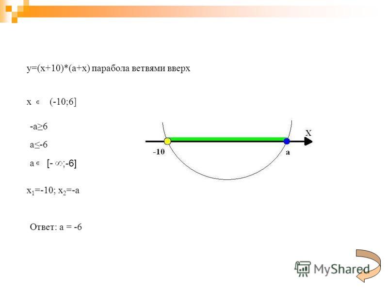 y=(x+10)*(a+x) парабола ветвями вверх x (-10;6] -a6 a-6 a [- ;-6] x 1 =-10; x 2 =-a Ответ: а = -6