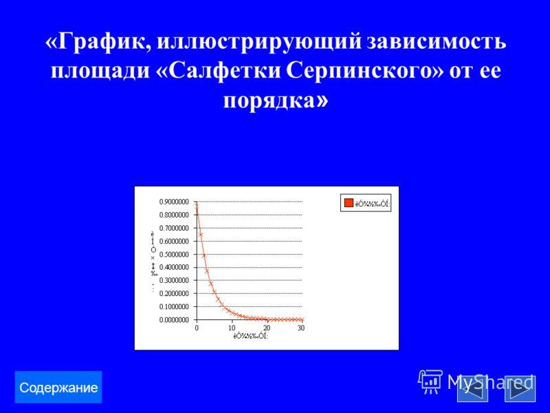 «График, иллюстрирующий зависимость площади «Салфетки Серпинского» от ее порядка » Содержание