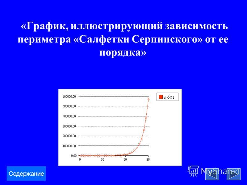 «График, иллюстрирующий зависимость периметра «Салфетки Серпинского» от ее порядка» Содержание