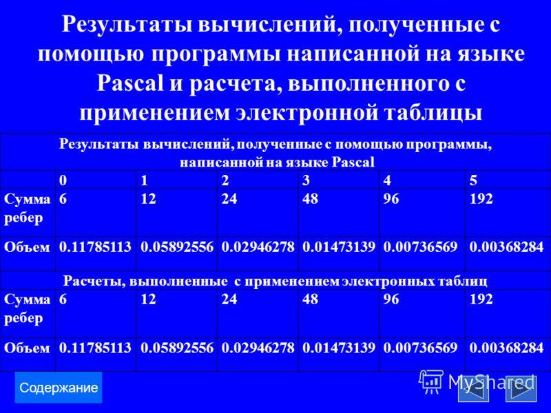 Результаты вычислений, полученные с помощью программы написанной на языке Pascal и расчета, выполненного с применением электронной таблицы Содержание Результаты вычислений, полученные с помощью программы, написанной на языке Pascal 012345 Сумма ребер