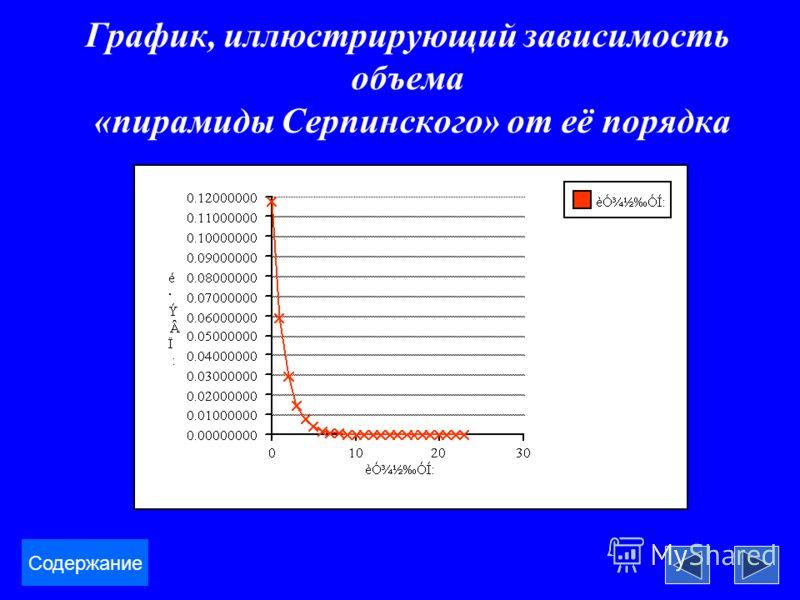 График, иллюстрирующий зависимость объема «пирамиды Серпинского» от её порядка Содержание