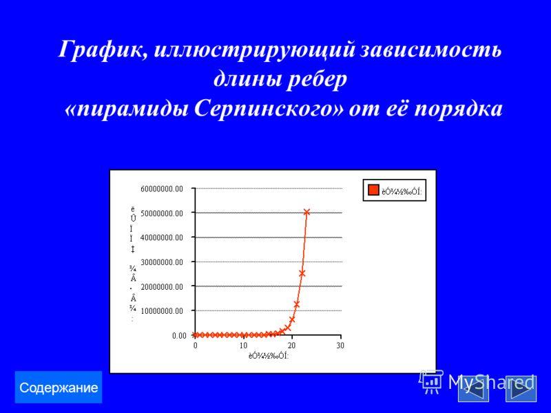 График, иллюстрирующий зависимость длины ребер «пирамиды Серпинского» от её порядка Содержание