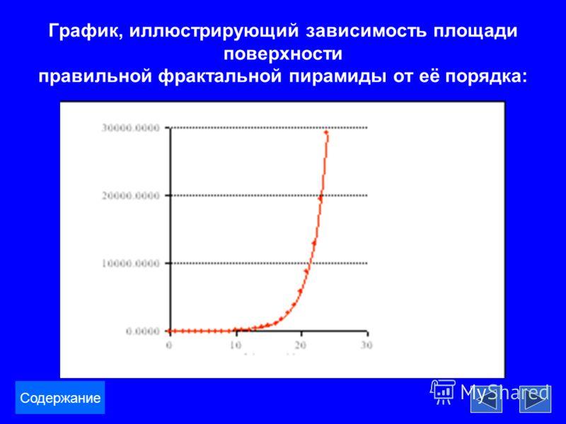 График, иллюстрирующий зависимость площади поверхности правильной фрактальной пирамиды от её порядка: Содержание